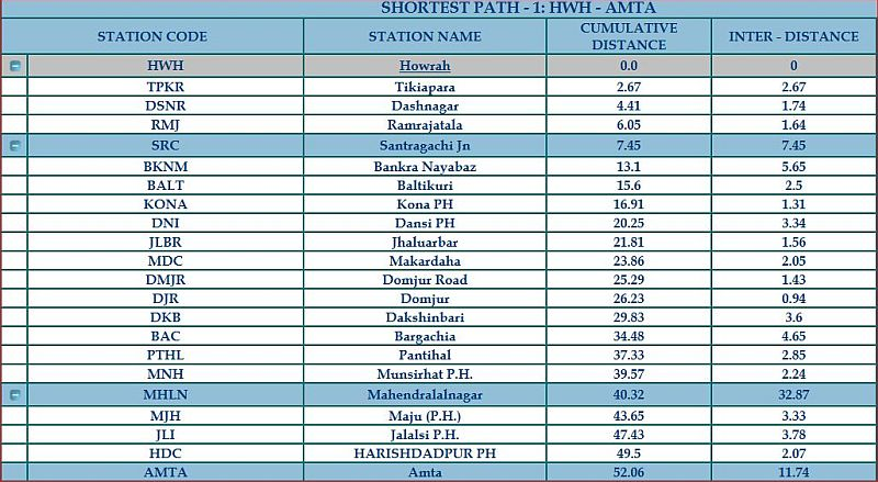 Howrah-Amta new station list