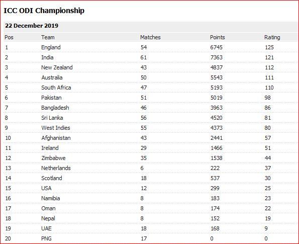 ICC rankings end 2019
