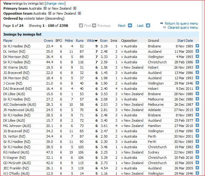 Innings bowling 6wi
