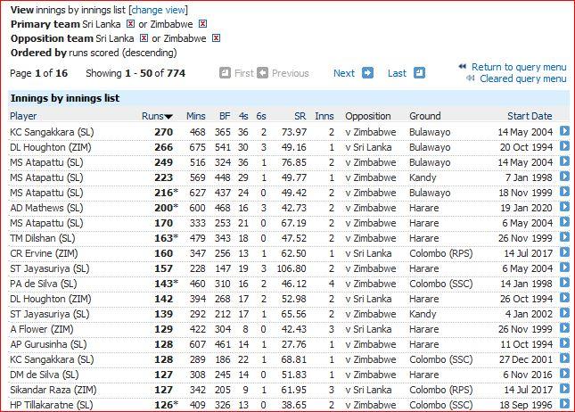 HS innings-125