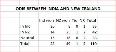 Ind-NZ all results