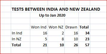 Ind-NZ overall results