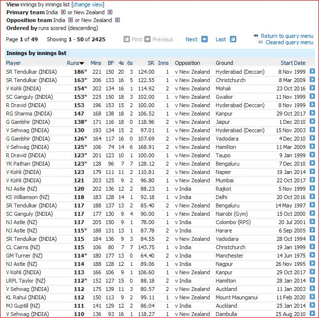 Innings scores above 110