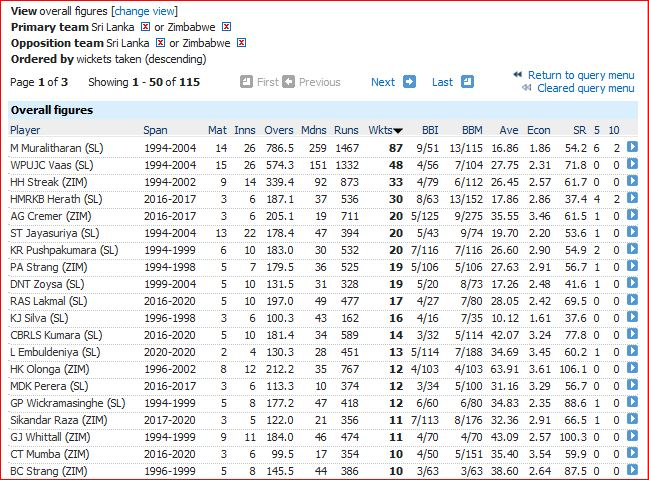 Most wickets-10