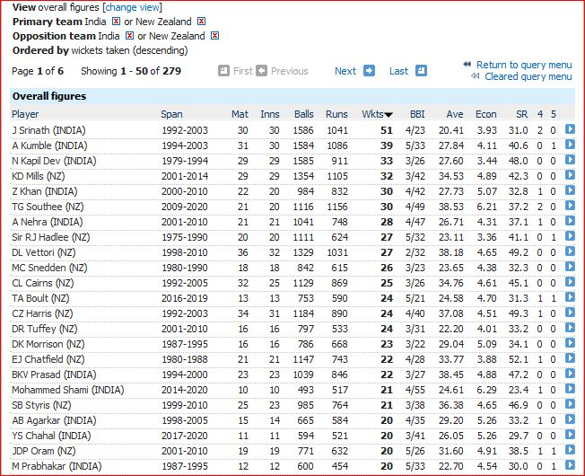 Most wickets-20