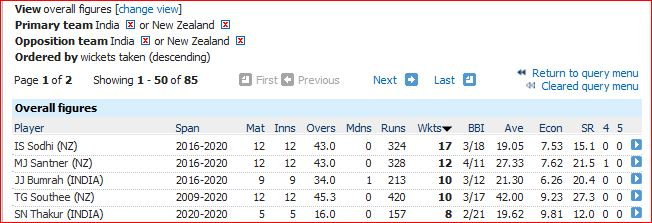 Most wickets-8