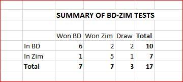 Result summary