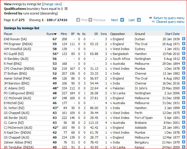 Highest innings without 4