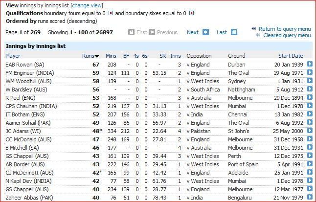 Highest innings without 4 or 6