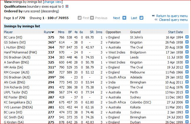 Highest innings without 6