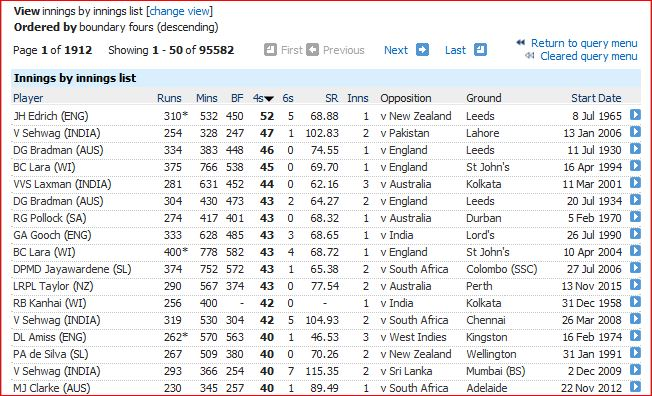 Most fours in innings