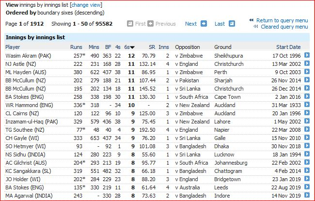 Most sixes in innings