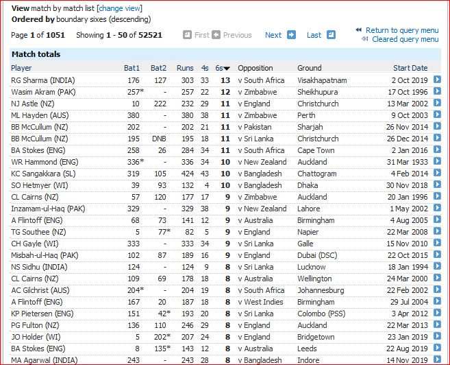 Most sixes in match