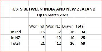 NZ v Ind overall