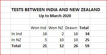 NZ v Ind overall