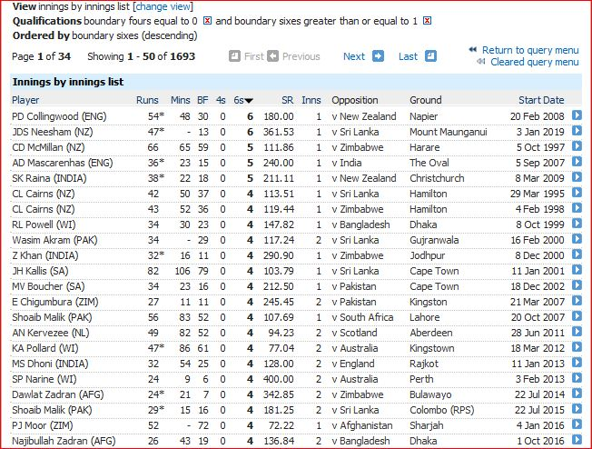 ODIs-most sixes