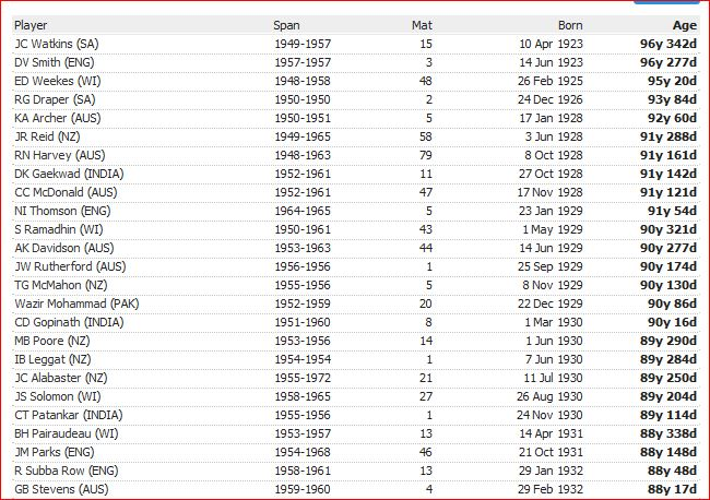 Oldest living Test cricketers-2