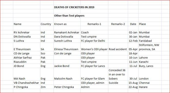 Cricket Obits-2
