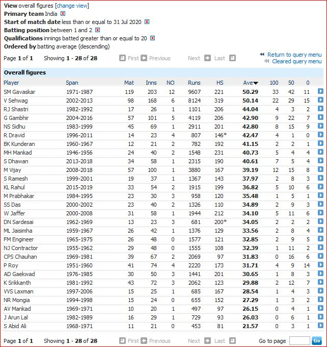 Indian openers by average